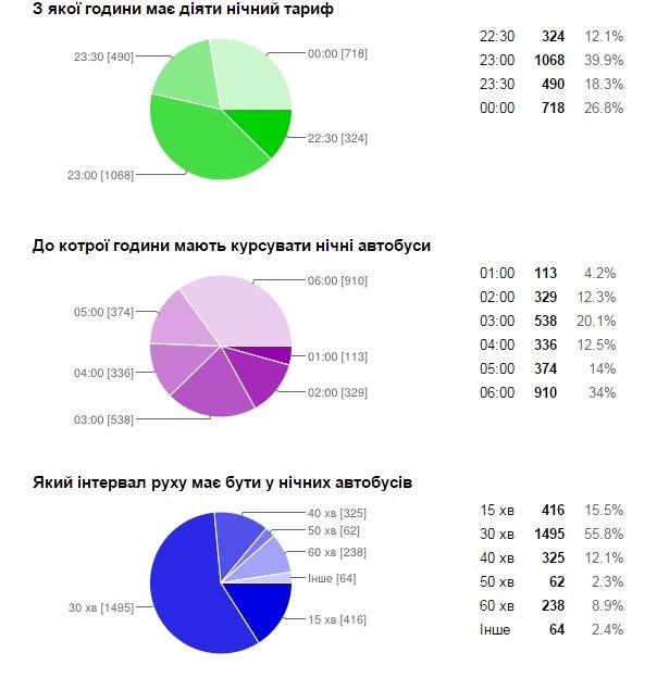 Більшість львів'ян вважають, що місту потрібні нічні автобуси - попередні результати (фото) - фото 5