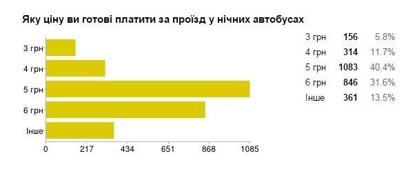Більшість львів'ян вважають, що місту потрібні нічні автобуси - попередні результати (фото) - фото 3