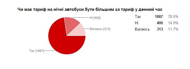Більшість львів'ян вважають, що місту потрібні нічні автобуси - попередні результати (фото) - фото 4