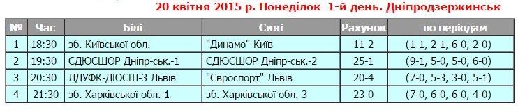 В Днепродзержинске состоялся I тур юниорского чемпионата Украины по водному поло (фото) - фото 1