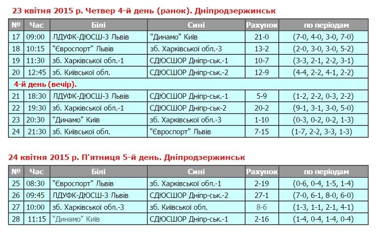 В Днепродзержинске состоялся I тур юниорского чемпионата Украины по водному поло (фото) - фото 4
