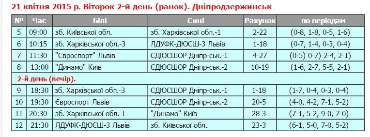 В Днепродзержинске состоялся I тур юниорского чемпионата Украины по водному поло (фото) - фото 2