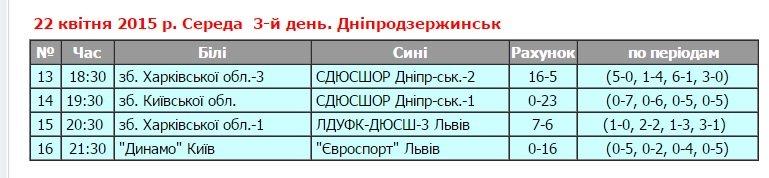 В Днепродзержинске состоялся I тур юниорского чемпионата Украины по водному поло (фото) - фото 3