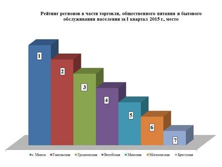 Гродно заняло третье место по уровню торговли, общественного питания и обслуживания населения (фото) - фото 1