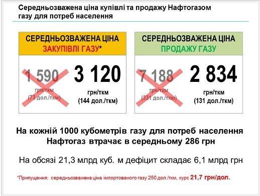 Информация для сумчан: средневзвешенная цена на газ для населения не 7188 грн, а 2834 грн (фото) - фото 1