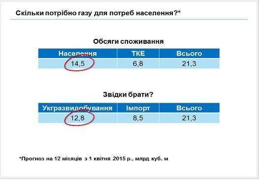 Информация для сумчан: средневзвешенная цена на газ для населения не 7188 грн, а 2834 грн (фото) - фото 2