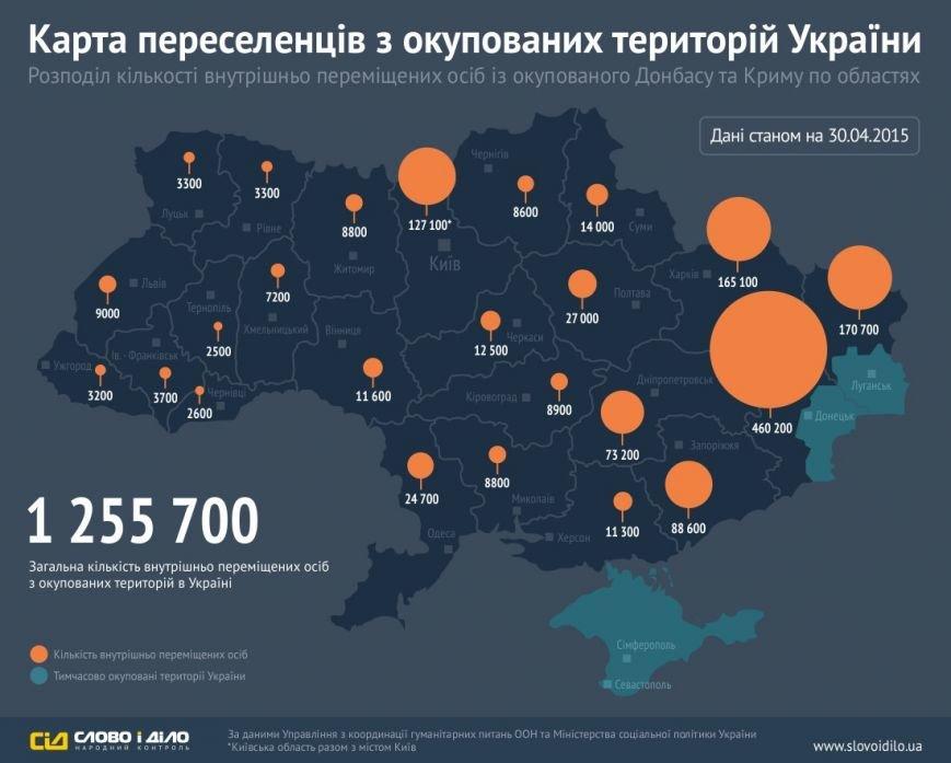 Полтавская область приняла 27 тысяч переселенцев с Донбасса, фото-1