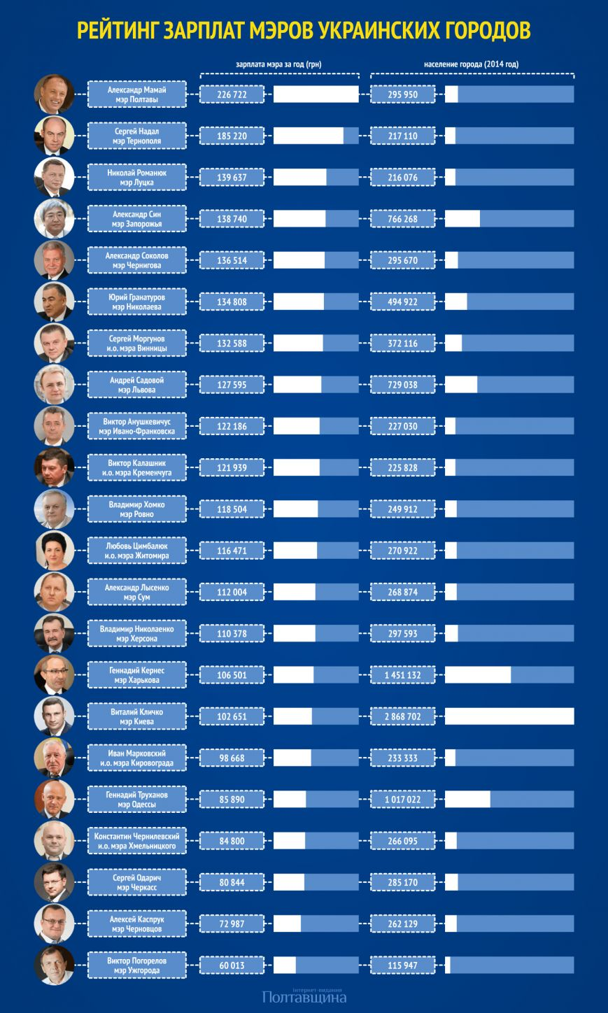 ukraine-city-mayor-salary-2014-0