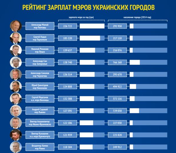 Мэр Сум за год заработал больше Кернеса и Кличко (фото) - фото 1