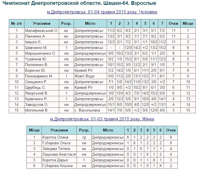 Представительницы Днепродзержинска стали призерами чемпионата области по шашкам (фото) - фото 1