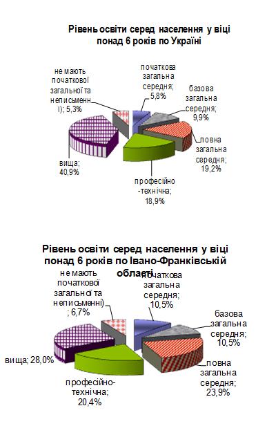 За рівнем письменності дорослого населення Україна є однією з перших у світі, фото-1