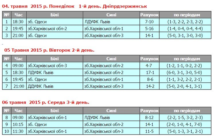 В Днепродзержинске прошли матчи юниорского чемпионата Украины по водному поло (фото) - фото 1