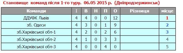 В Днепродзержинске прошли матчи юниорского чемпионата Украины по водному поло (фото) - фото 2