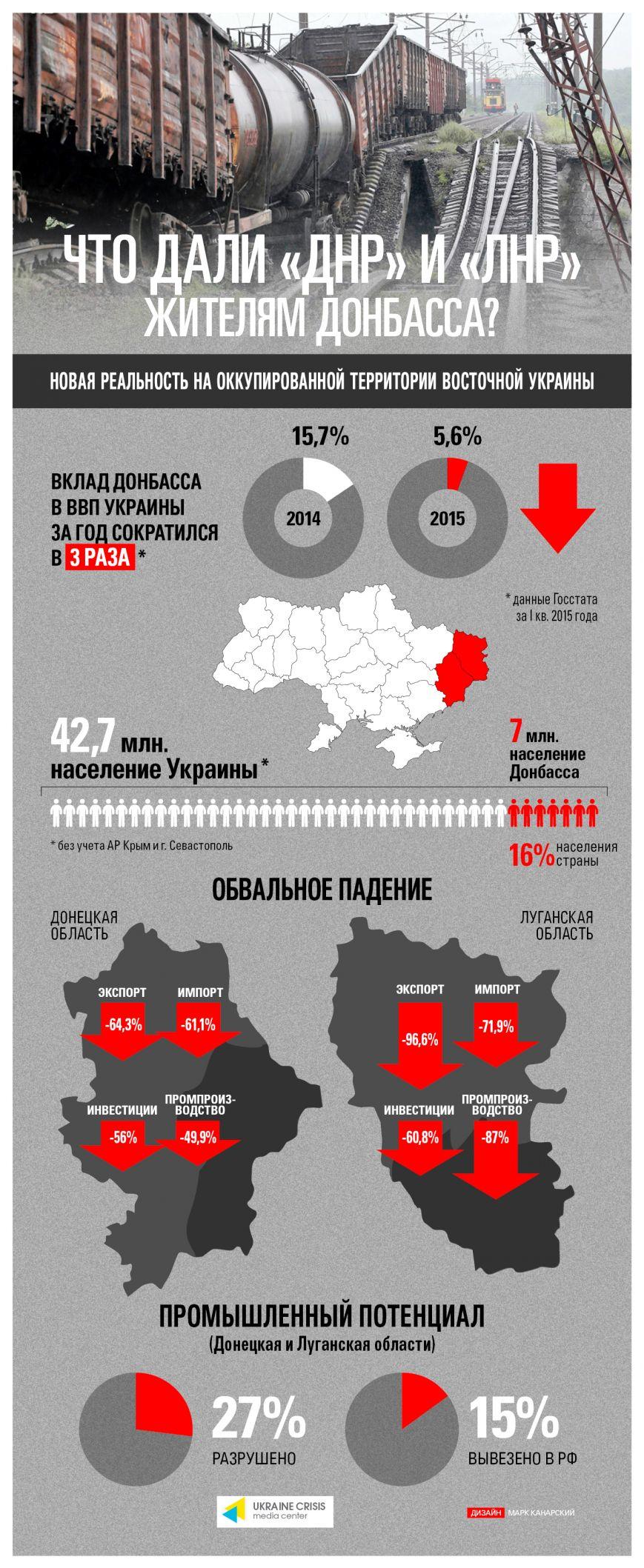 Коллапс экономики Донбасса в цифрах (Инфографика) (фото) - фото 1