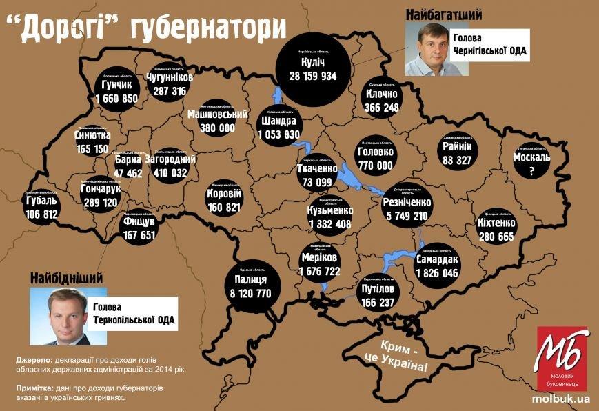 Тернопільський голова ОДА виявився найбіднішим серед губернаторів по Україні (фото) - фото 1
