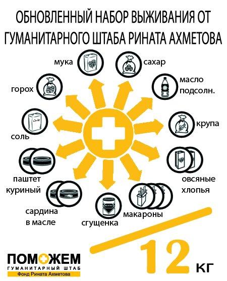 Гуманитарный штаб Рината Ахметова обновил состав продуктового набора, фото-1