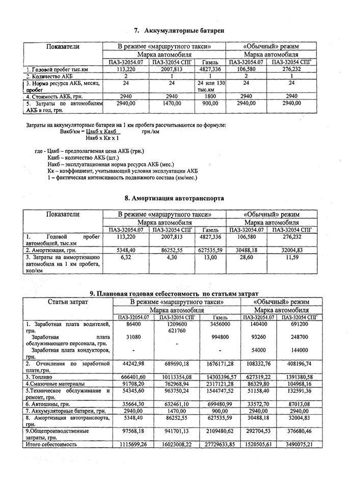 Краматорские перевозчики подсчитали себестоимость своих услуг - получилось от 2,66 до 7,28 грн с человека (фото) - фото 2