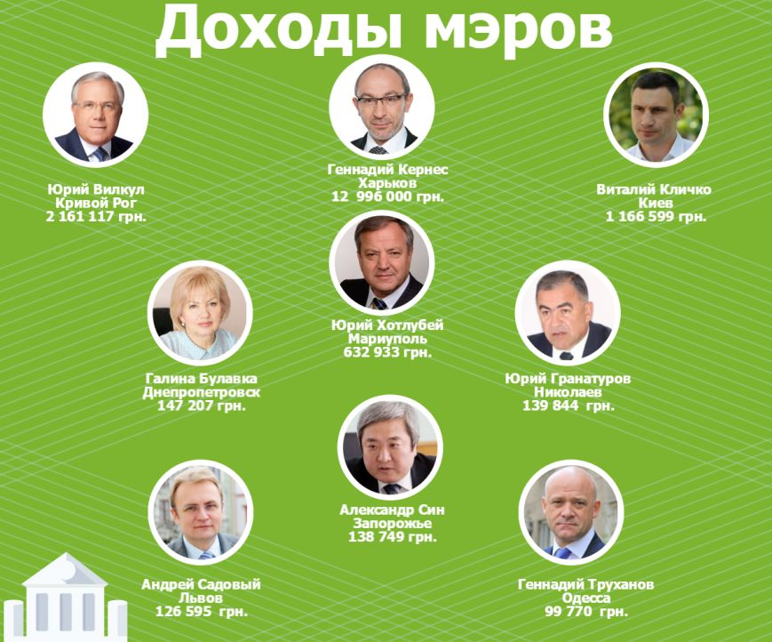 Провинция не повод для бедности. Рейтинг доходов некоторых украинских мэров, фото-1