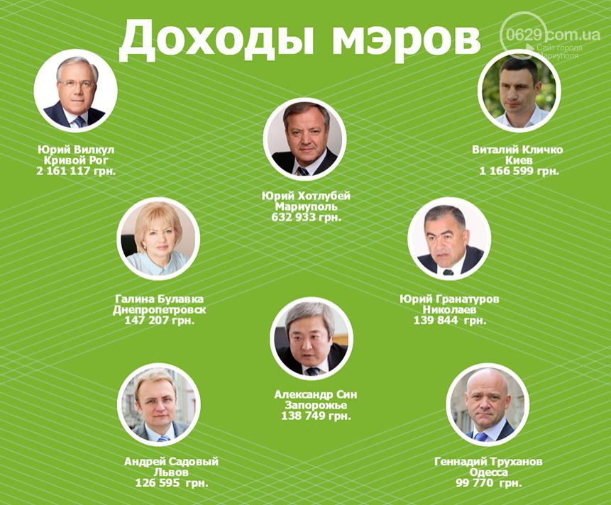 Провинция не повод для бедности. Рейтинг доходов некоторых украинских мэров (фото) - фото 1