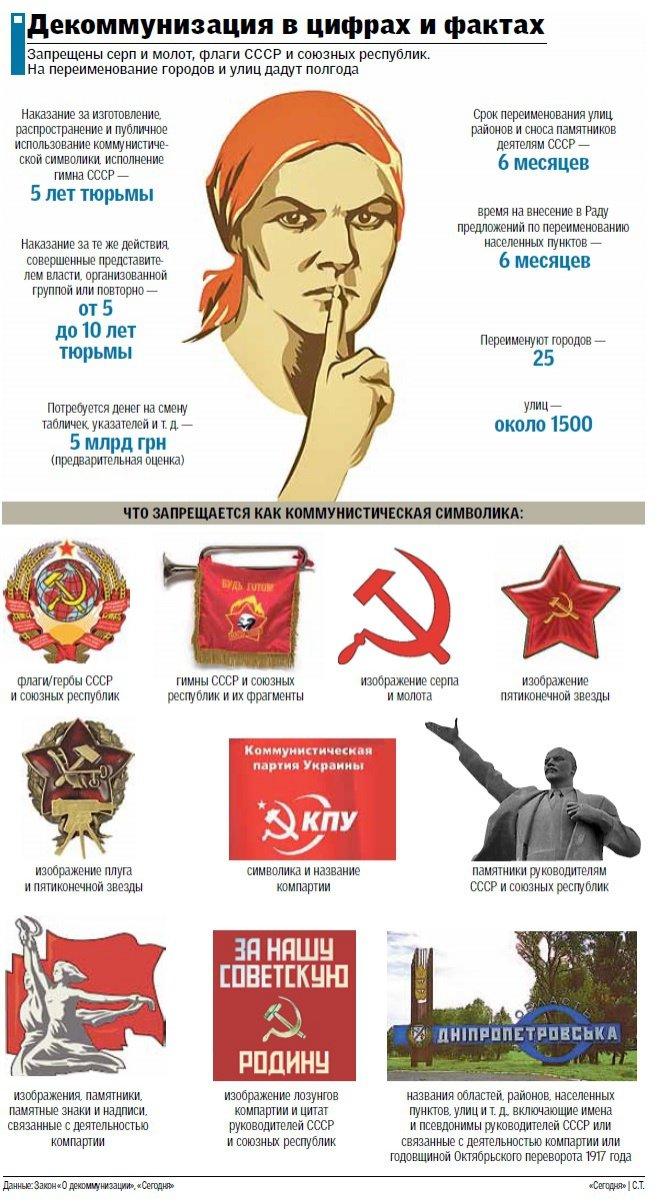 Сумчане могут сесть в тюрьму за гимн СССР или футболку с изображением серпа и молота (ИНФОГРАФИКА), фото-1