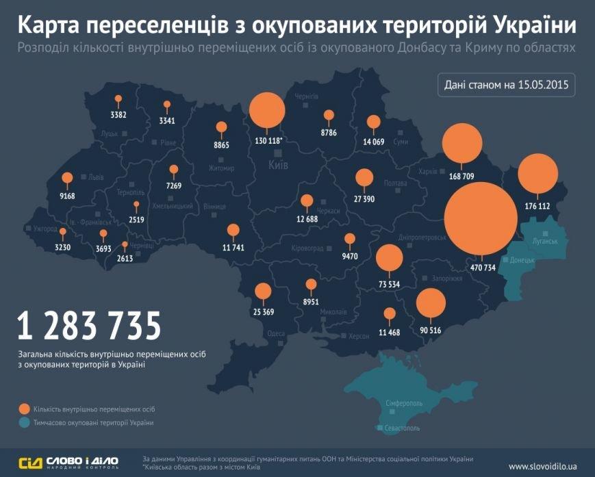 Еженедельно Донбасс покидает до 15 тысяч жителей, фото-1