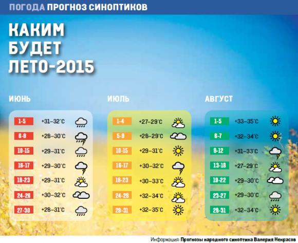 Жаркая пора: прогноз погоды на лето-2015 (фото) - фото 1