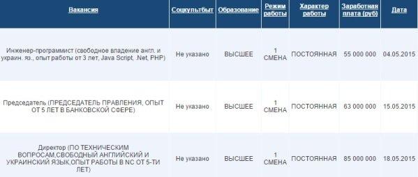 В Гродно чтобы оформиться безработным необходимо отстоять в очереди три недели (фото) - фото 2