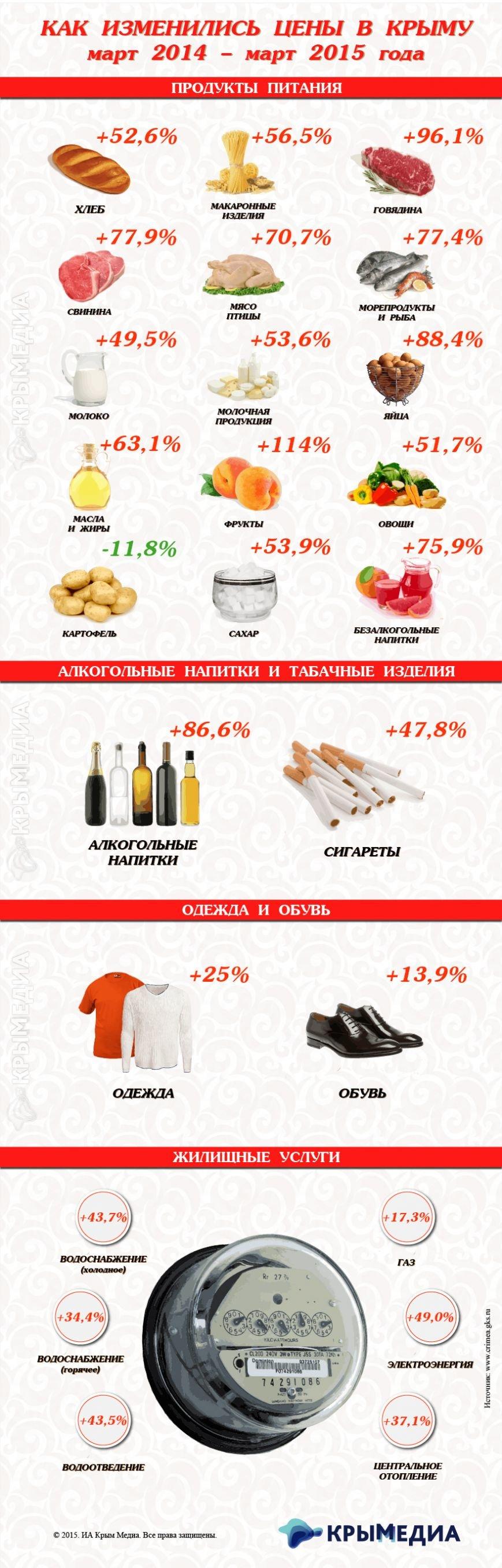 В Крыму цены на продукты растут почти в два раза быстрее российских (фото) - фото 1