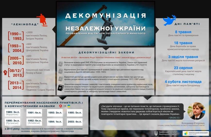 infogr-decomm-ukr (1)