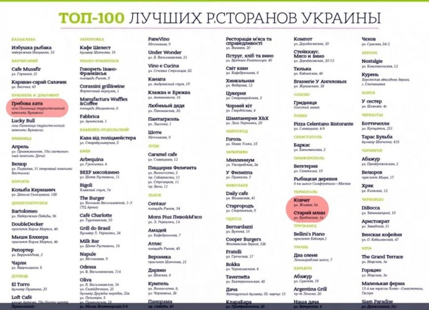 Два заклади з Тернополя потрапили у рейтинг топ-100 кращих ресторанів України (фото) - фото 1