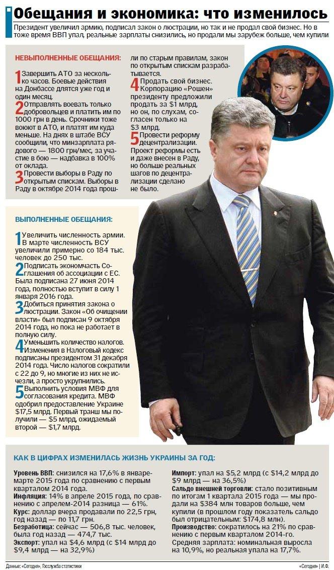 Порошенко отмечает год своего президентства: обещания и экономика, фото-1