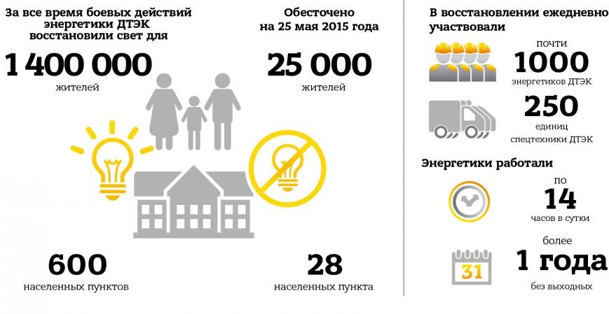 За год боевых действий энергетики ДТЭК восстановили свет для 1,4 млн жителей Донецкой области (фото) - фото 1