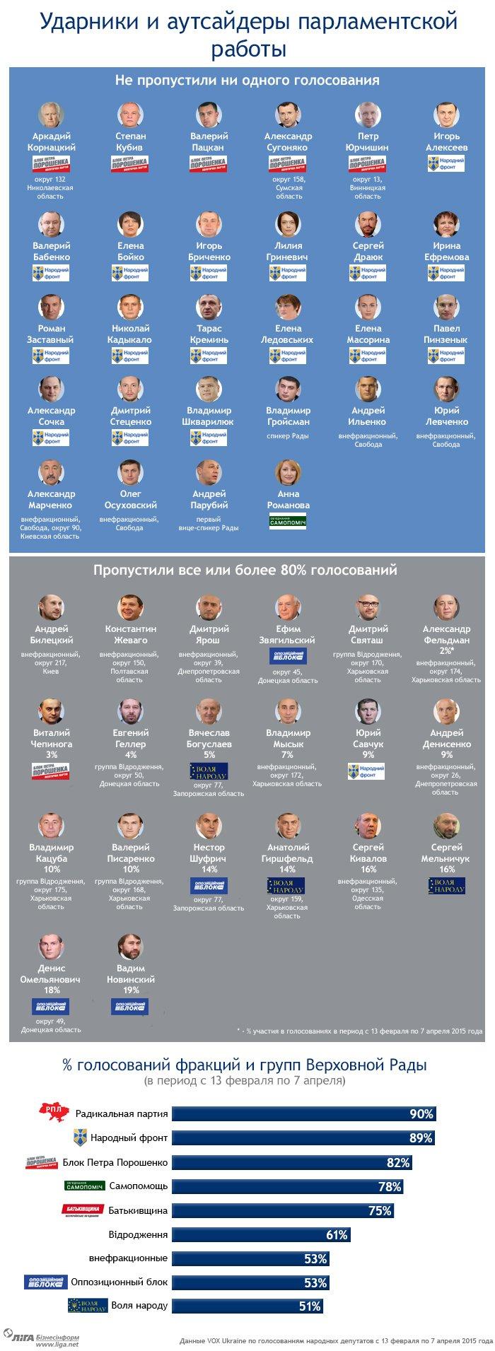 Депутаты Херсонщины в ВР - «крепкие хорошисты» (фото) - фото 1