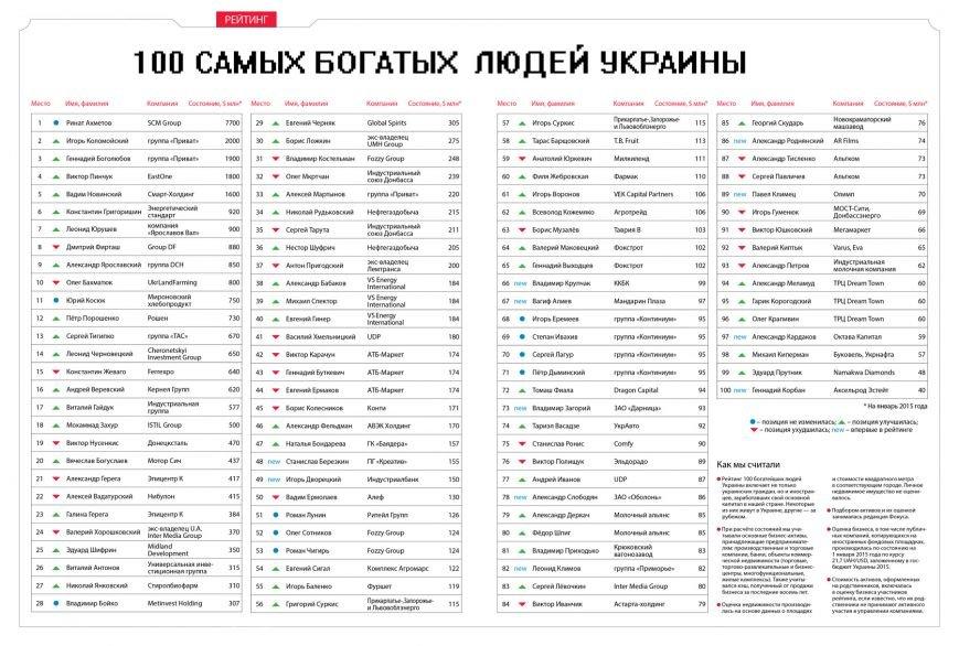 В сотне богатейших людей Украины позиции Ахметова и Бойко не изменились, а положение Таруты ухудшилось, фото-1
