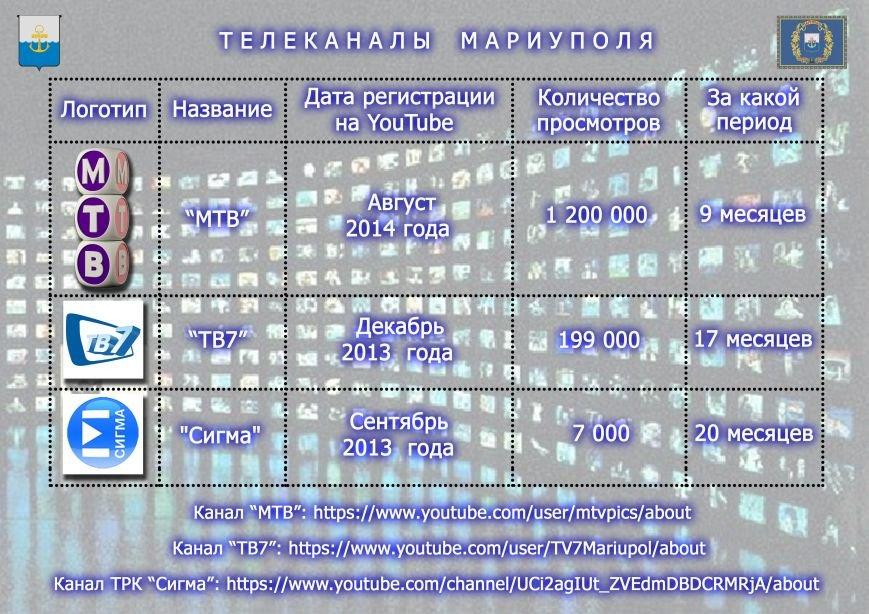 Телеканалы Мариуполя