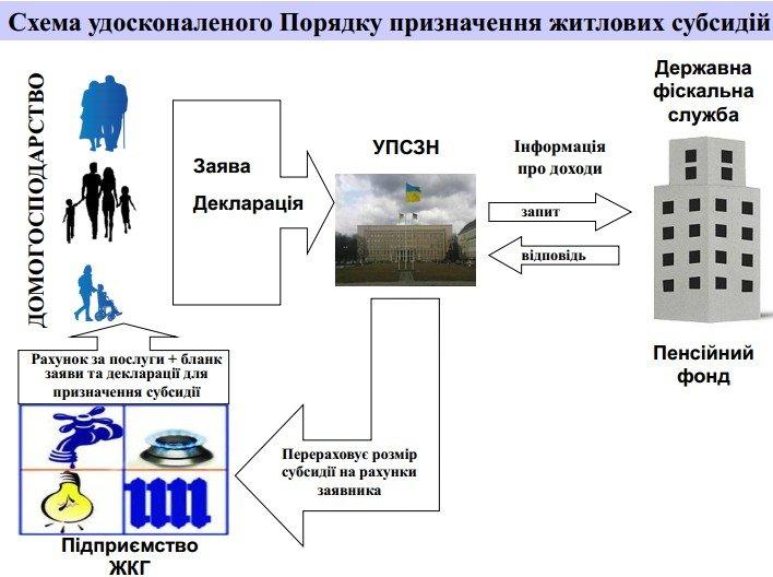 В Димитрове ожидается рост получателей жилищных субсидий в 3 раза (фото) - фото 1