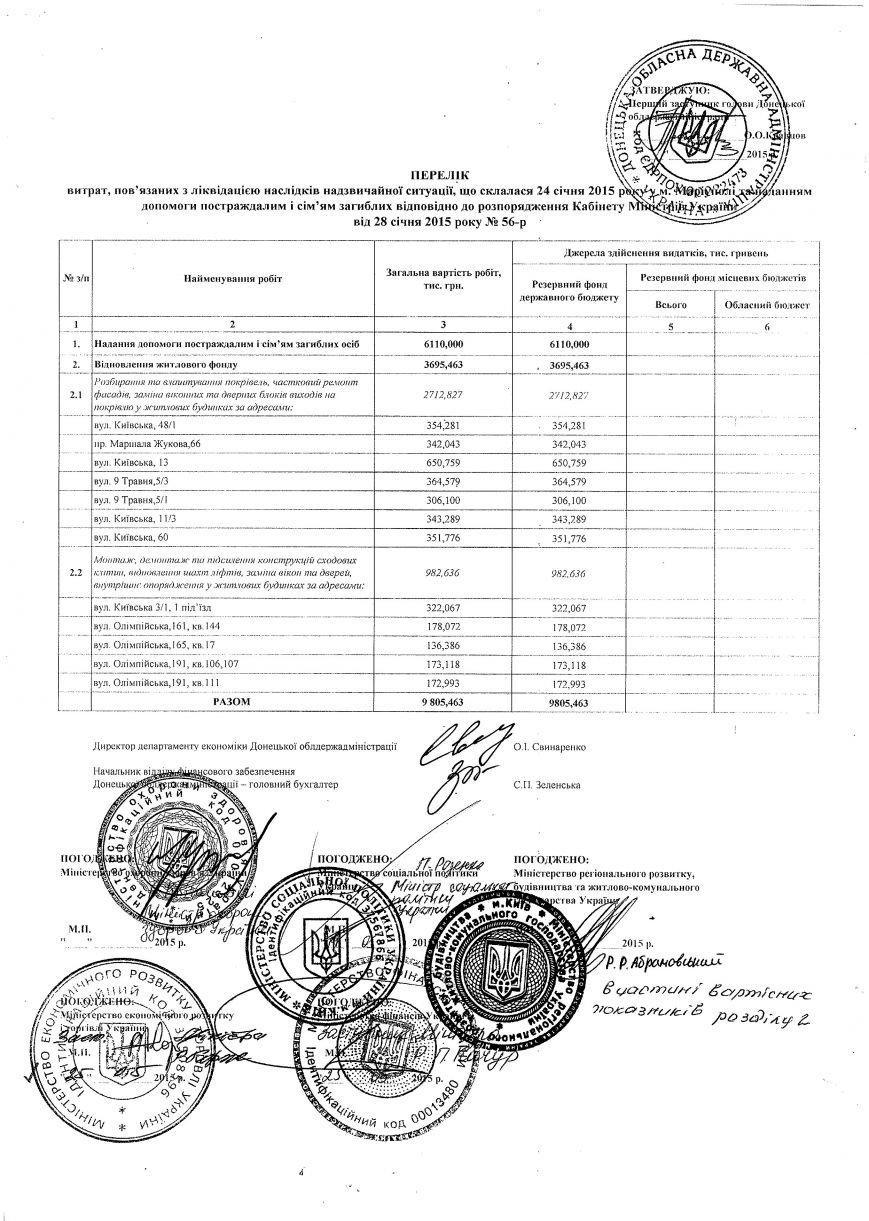 В Киеве согласовали перечень расходов на борьбу с последствиями теракта в Мариуполе (ДОКУМЕНТ) (фото) - фото 1