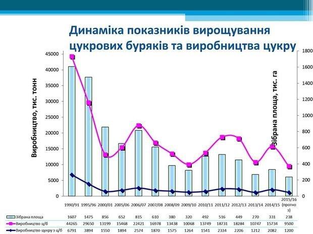 Информация для сумчан: в Украине прогнозируют дефицит сахара (фото) - фото 1