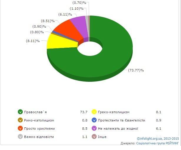 Релігійні вподобання українців (фото) - фото 1