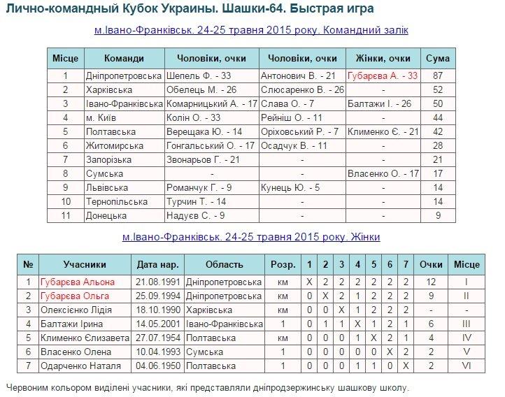 Команда Днепропетровской области успешно выступила на кубке Украины по шашкам (фото) - фото 2