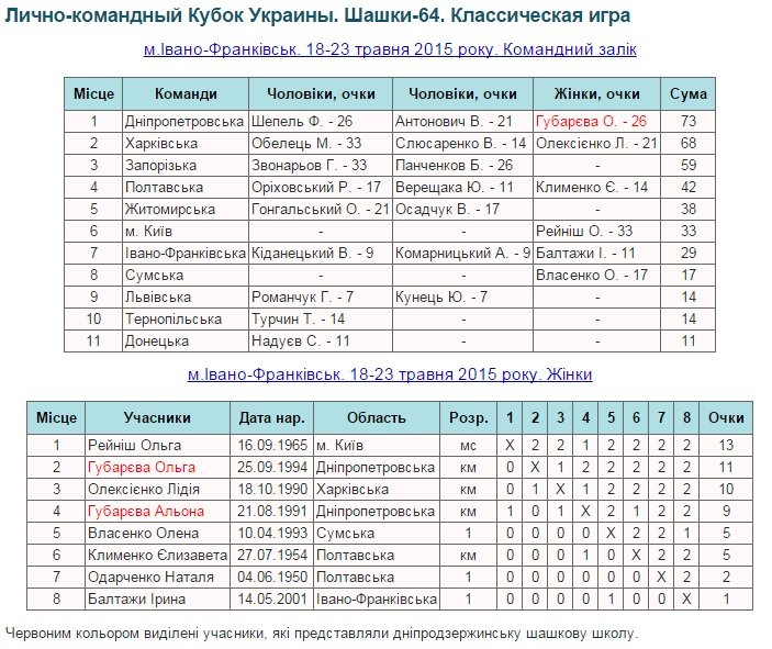 Команда Днепропетровской области успешно выступила на кубке Украины по шашкам (фото) - фото 1