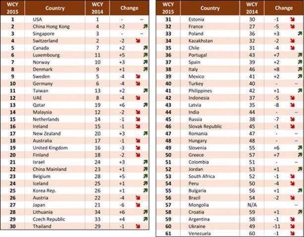 Украина опустилась на предпоследнее место в рейтинге конкурентоспособности экономик (фото) - фото 1