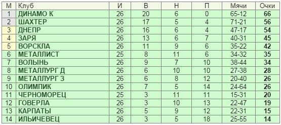 «Шахтер» отстоял место в Лиге чемпионов (фото) - фото 1