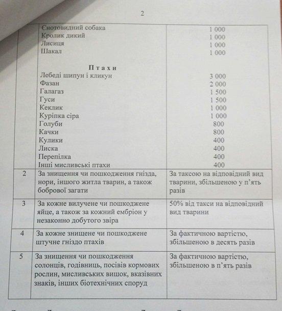 В Украине увеличили штрафы за браконьерство (фото) - фото 1