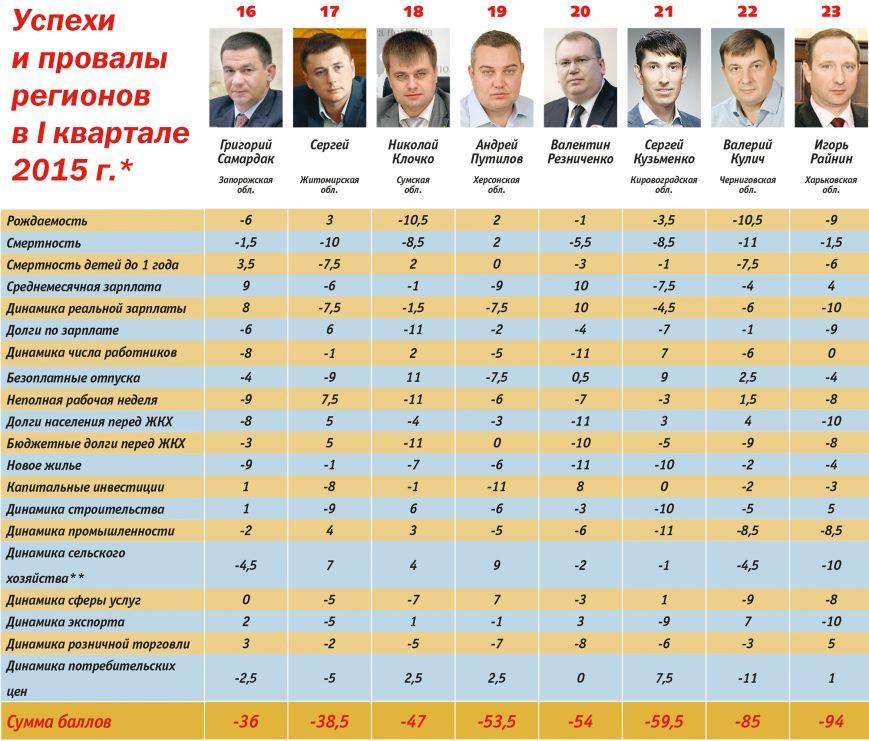 Черниговская область – предпоследняя в Украине (фото) - фото 1