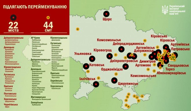 В Украине подлежат переименованию всего 66 населённых пунктов (фото) - фото 1