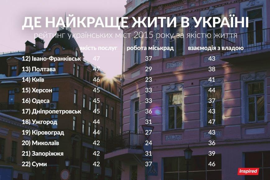 У рейтингу кращих міст України Чернівці - на п'ятому місці, фото-2