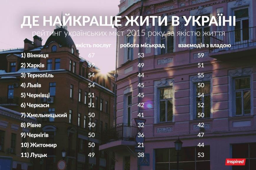 У рейтингу кращих міст України Чернівці - на п'ятому місці (фото) - фото 1