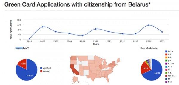 Большинство белорусских мигрантов в США – программисты (фото) - фото 1