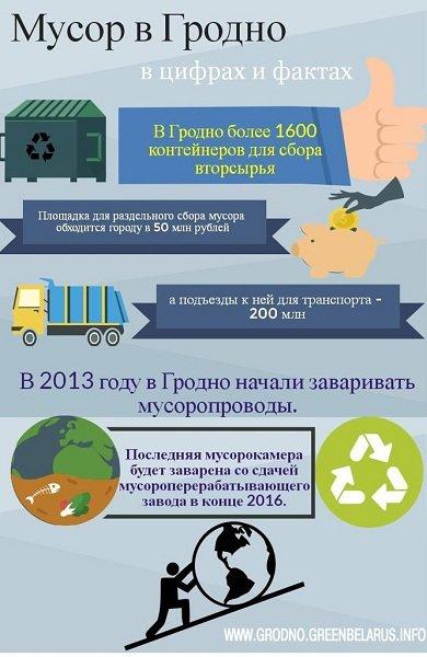 Гродненские эко-активисты создали инфографику «мусорной» статистики (фото) - фото 1